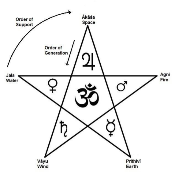 pentagram displaying the generative and supporting cycles of the five elements
